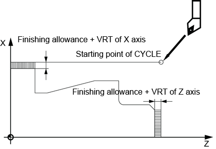 5 3 3 Rough turning CYCLE95